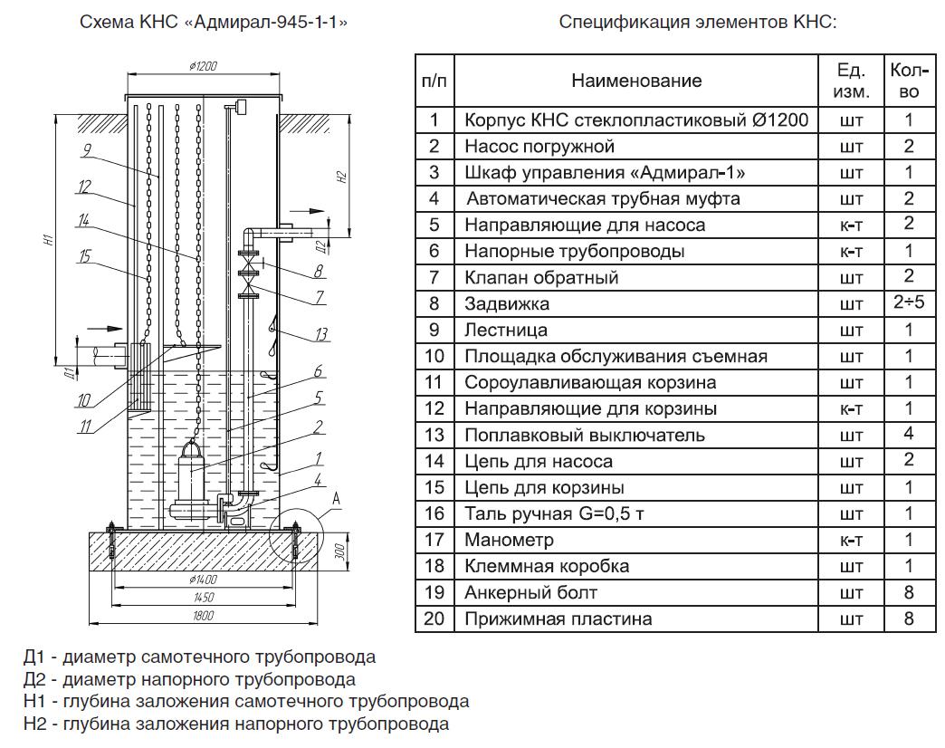 Схема канализационной насосной станции кнс